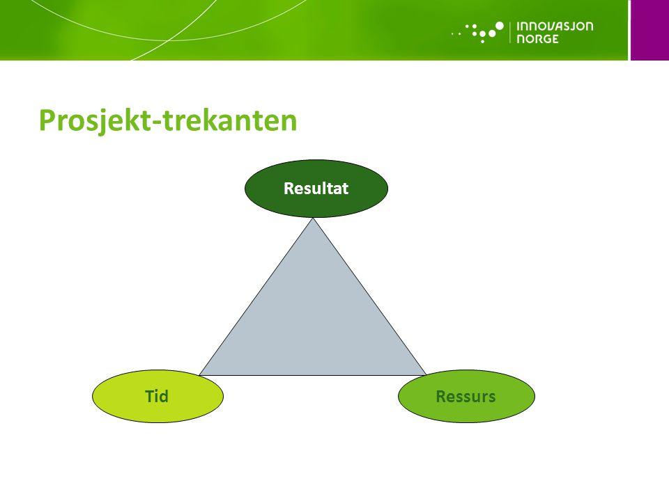 Prosjekt-trekanten Tid Resultat Ressurs