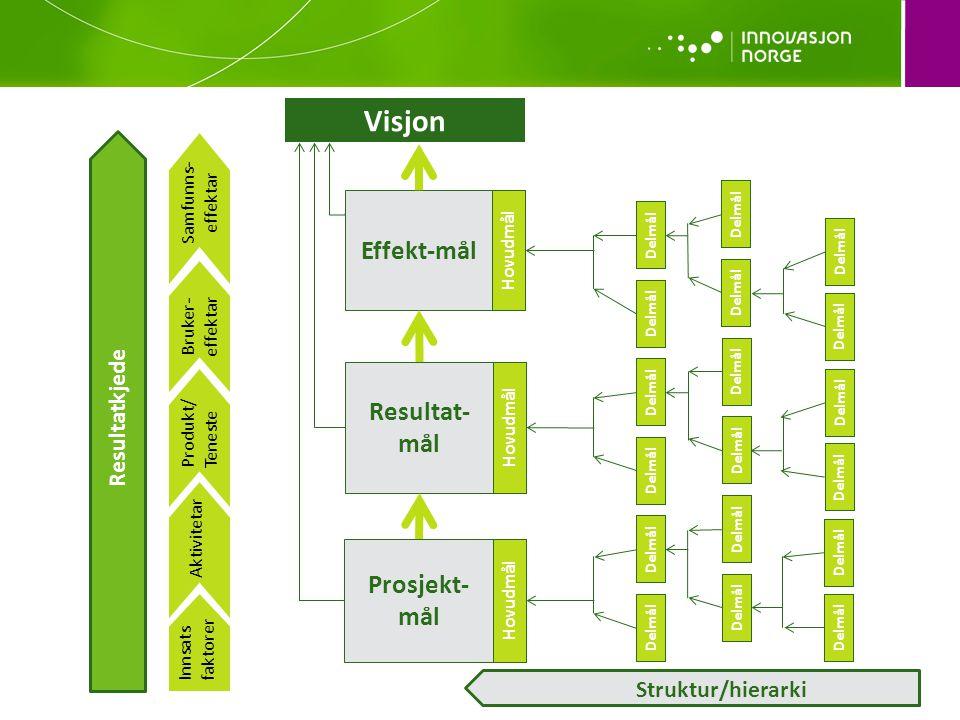 Visjon Effekt-mål Resultat-mål Prosjekt-mål Resultatkjede