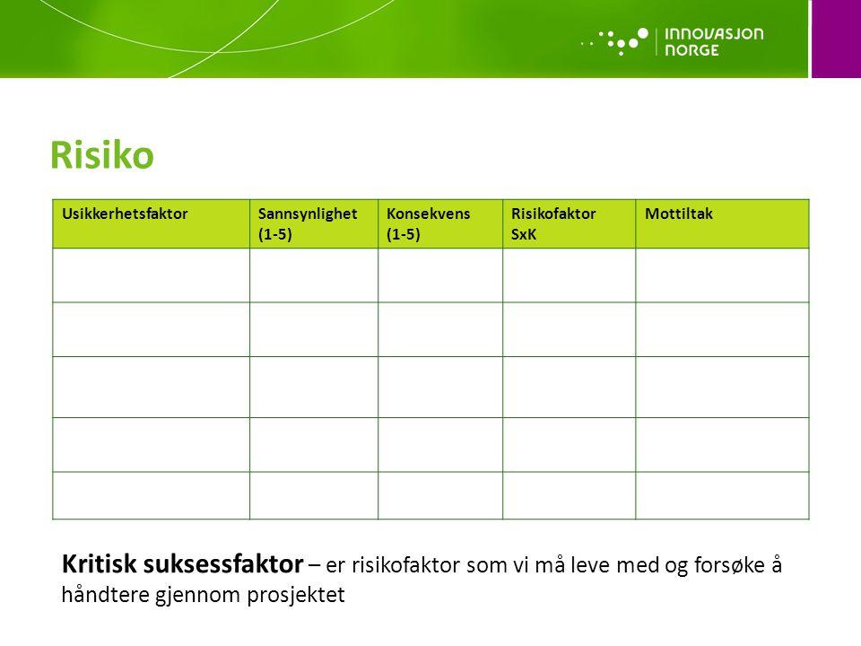 Risiko Usikkerhetsfaktor. Sannsynlighet. (1-5) Konsekvens. Risikofaktor. SxK. Mottiltak. Risikobeskrivelse.