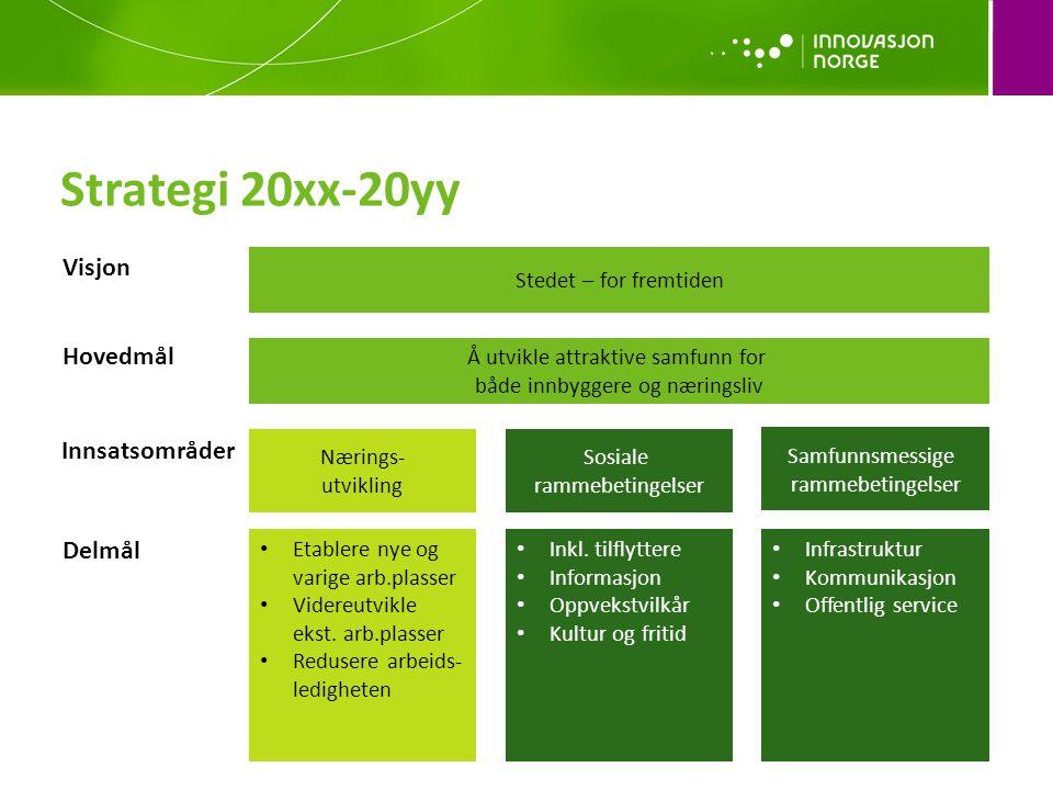 Strategi 20xx-20yy Visjon Hovedmål Innsatsområder Delmål