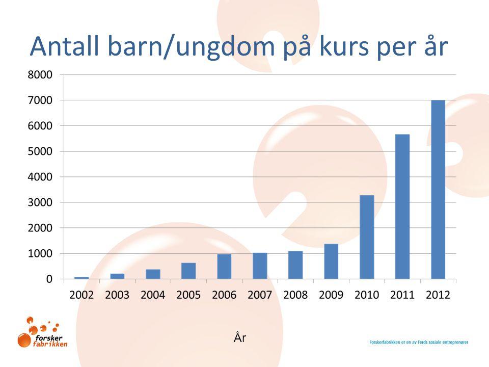 Antall barn/ungdom på kurs per år