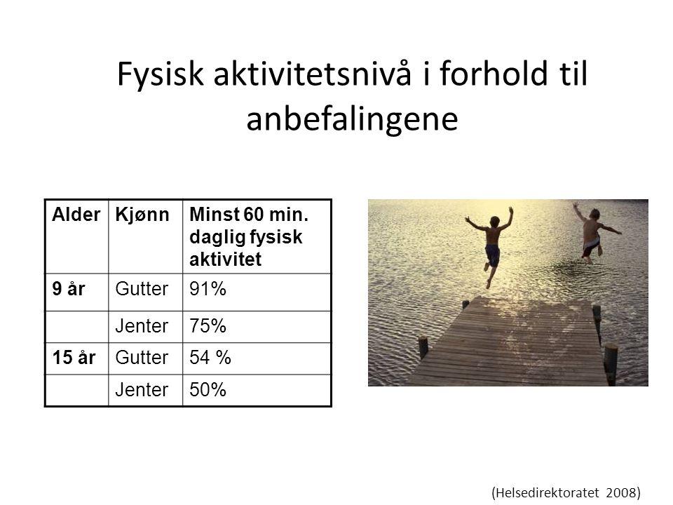 Fysisk aktivitetsnivå i forhold til anbefalingene