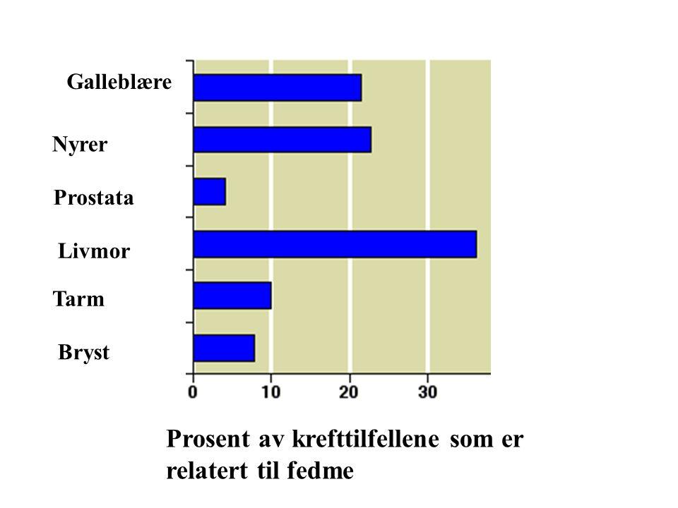 Prosent av krefttilfellene som er relatert til fedme