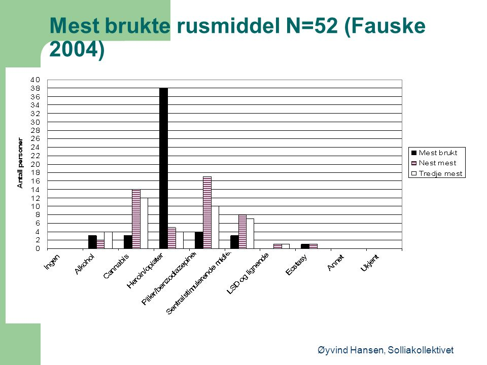 Mest brukte rusmiddel N=52 (Fauske 2004)