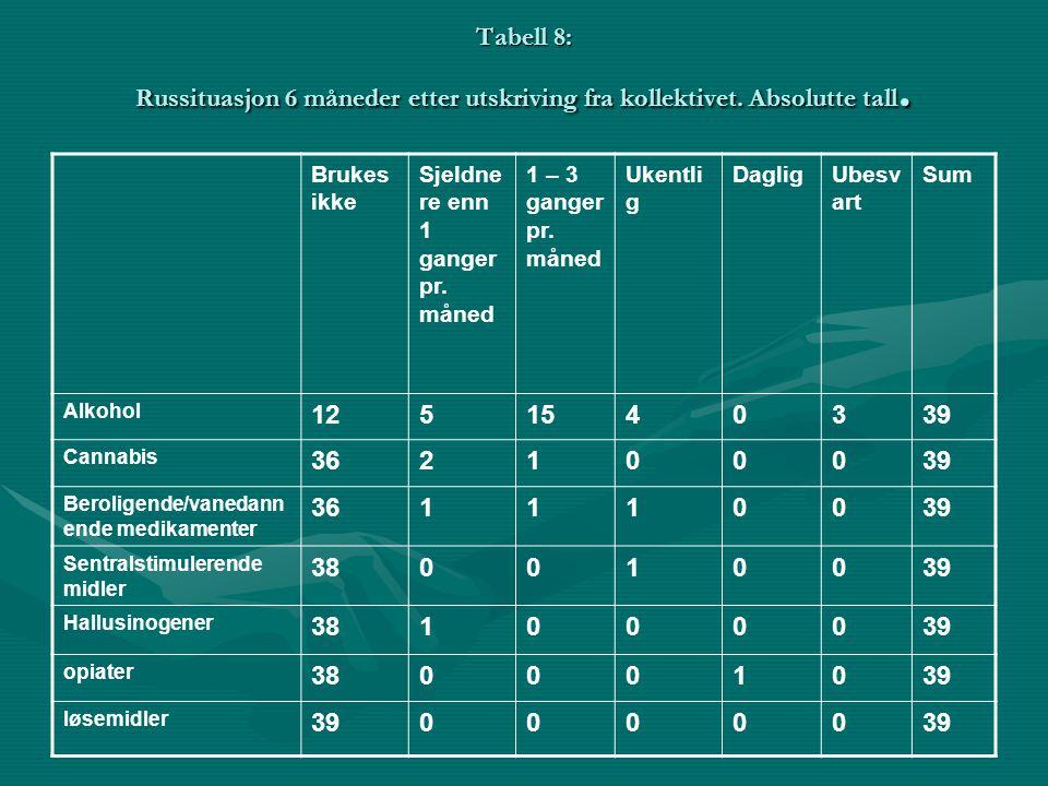 Tabell 8: Russituasjon 6 måneder etter utskriving fra kollektivet