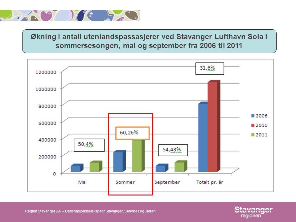 Økning i antall utenlandspassasjerer ved Stavanger Lufthavn Sola i sommersesongen, mai og september fra 2006 til 2011