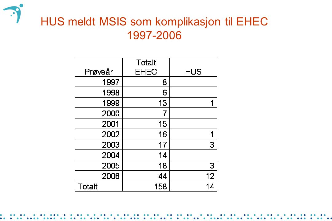 HUS meldt MSIS som komplikasjon til EHEC 1997-2006