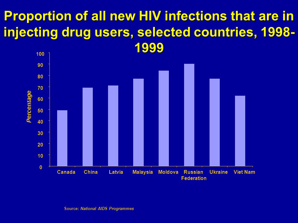 Proportion of all new HIV infections that are in