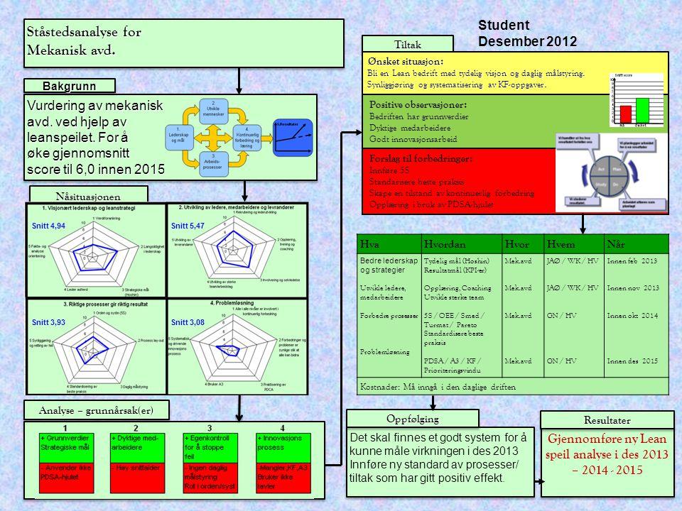 Ståstedsanalyse for Mekanisk avd. Student Desember 2012