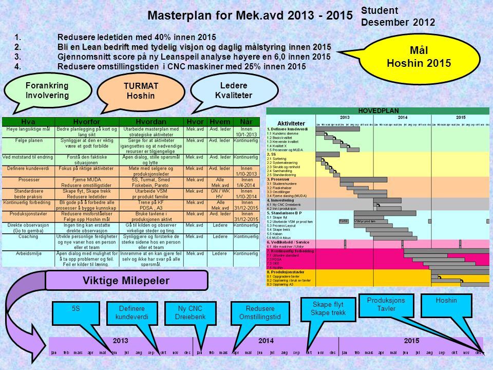 Masterplan for Mek.avd 2013 - 2015