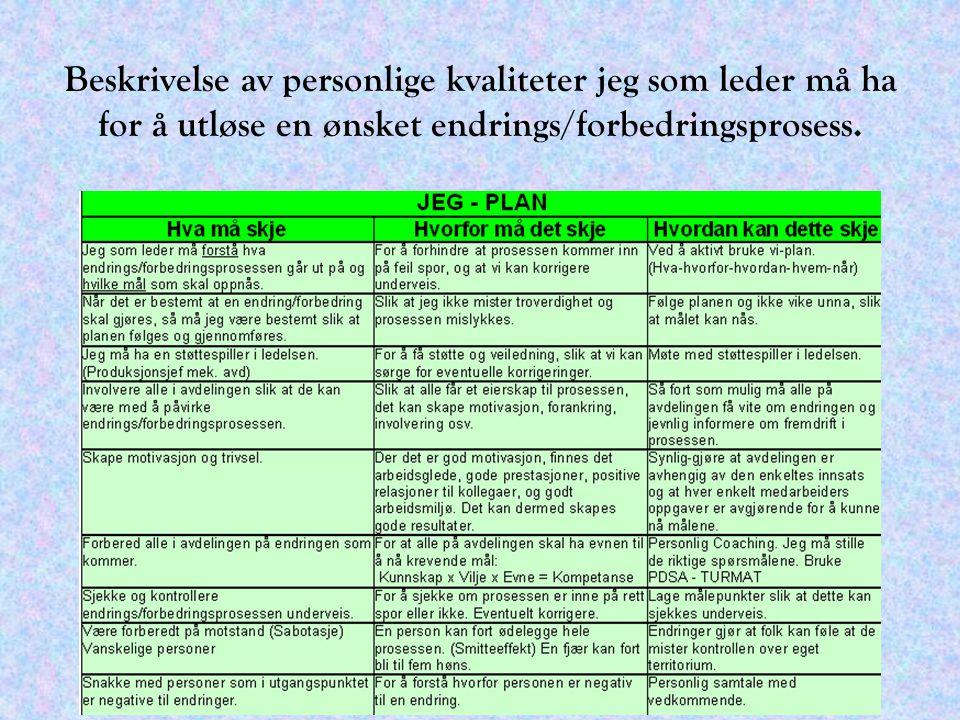 Beskrivelse av personlige kvaliteter jeg som leder må ha for å utløse en ønsket endrings/forbedringsprosess.