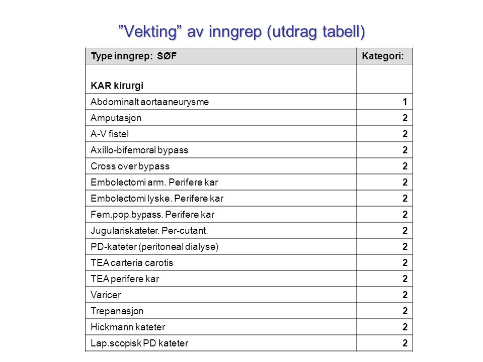 Vekting av inngrep (utdrag tabell)