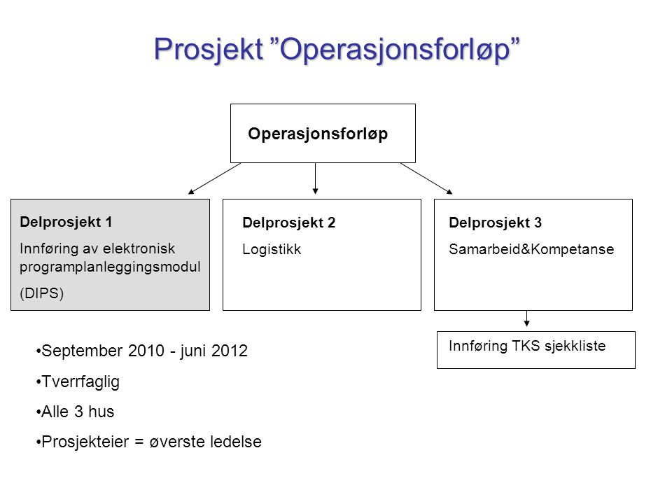 Prosjekt Operasjonsforløp