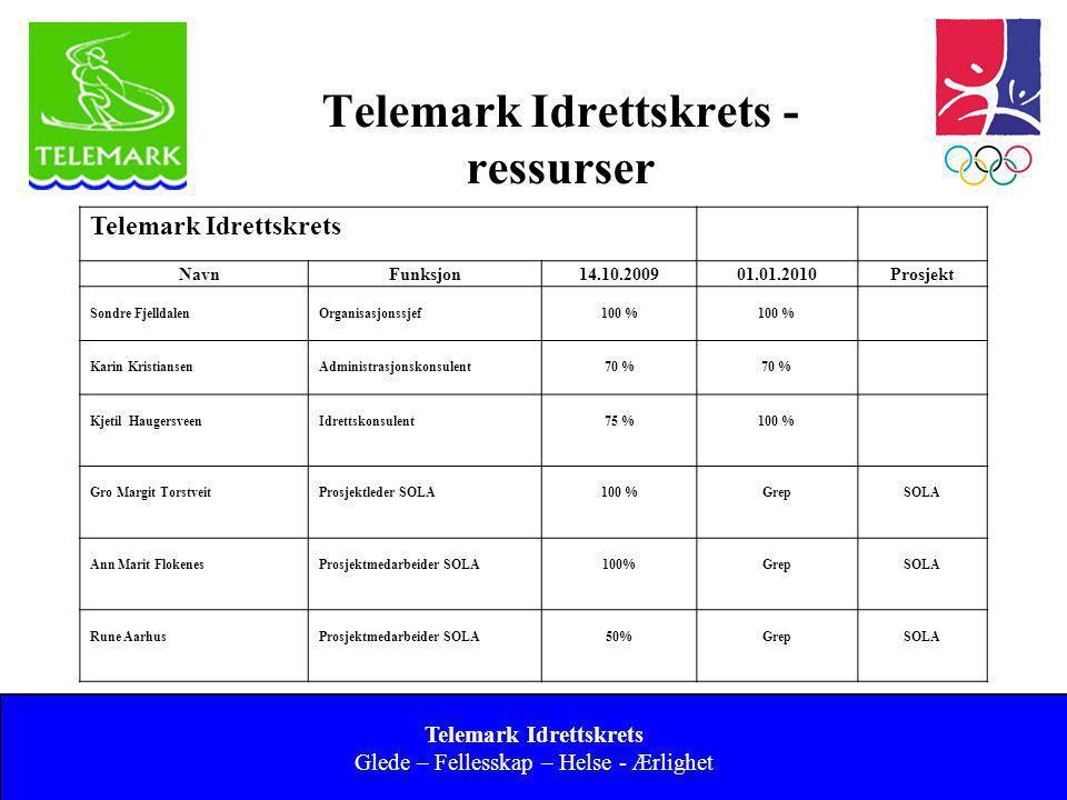 Telemark Idrettskrets - ressurser