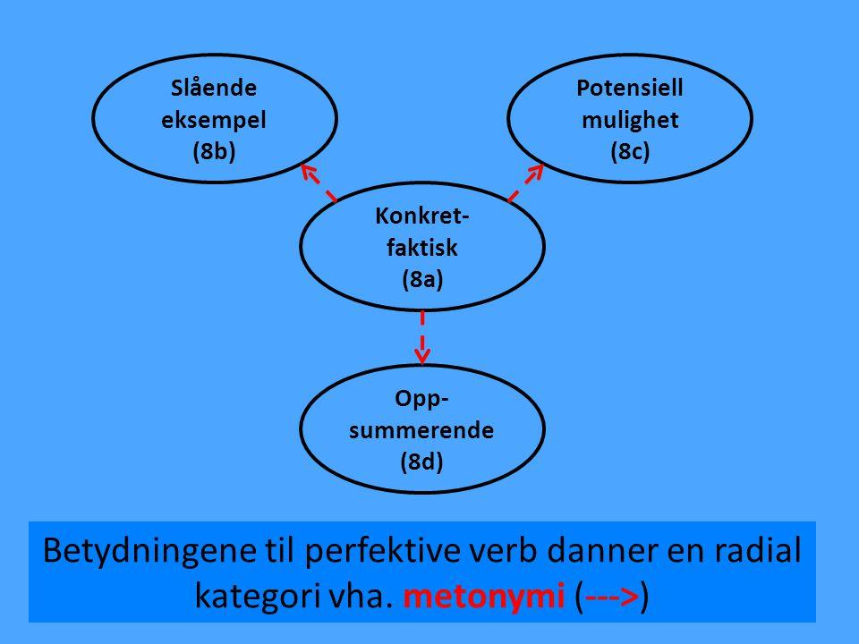 Slående eksempel. (8b) Potensiell. mulighet. (8c) Konkret- faktisk. (8a) Opp- summerende. (8d)