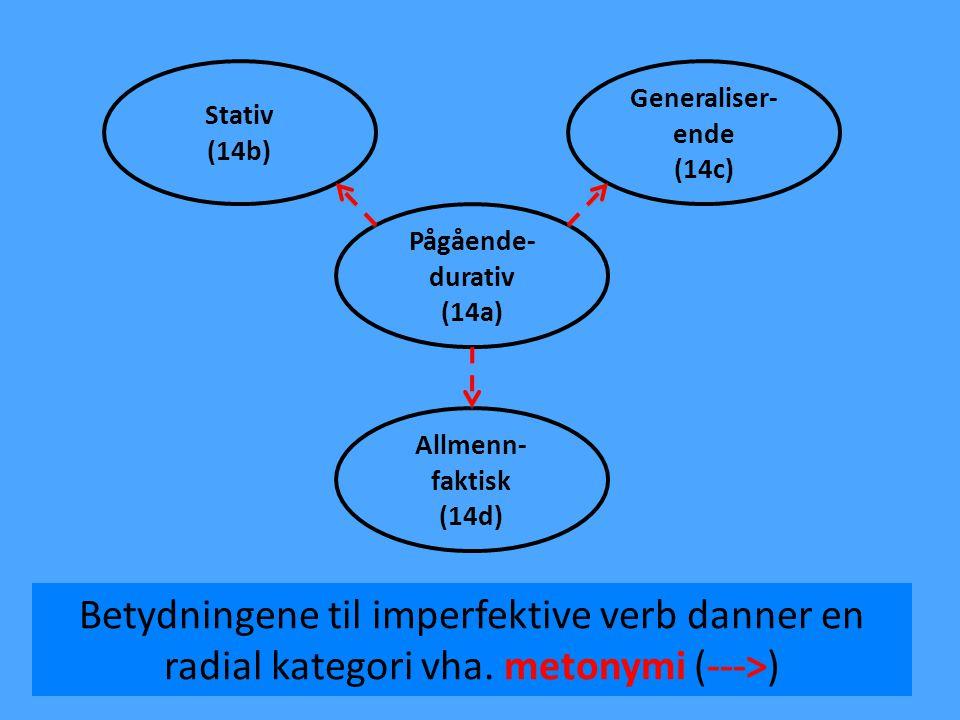 Stativ (14b) Generaliser-ende. (14c) Pågående- durativ. (14a) Allmenn-faktisk. (14d)
