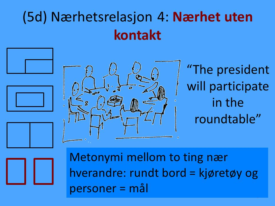 (5d) Nærhetsrelasjon 4: Nærhet uten kontakt