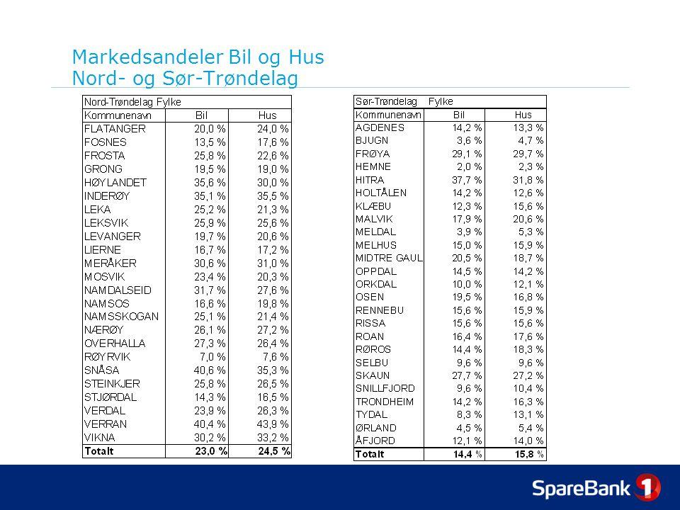 Markedsandeler Bil og Hus Nord- og Sør-Trøndelag