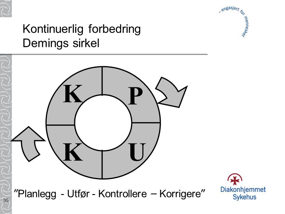 Kontinuerlig forbedring Demings sirkel
