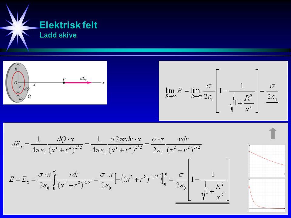 Elektrisk felt Ladd skive