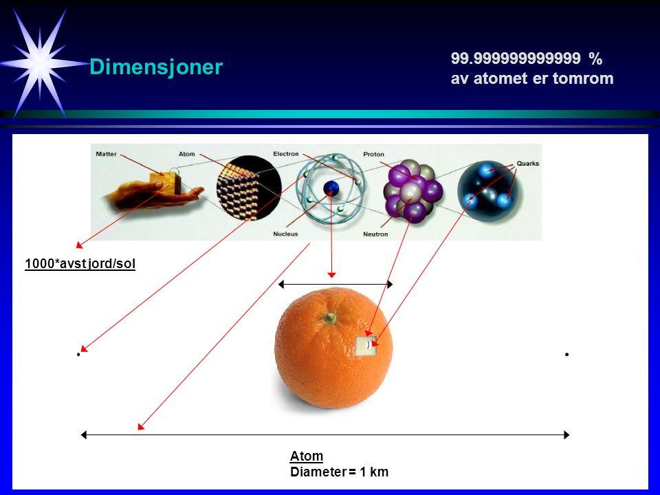 Dimensjoner 99.999999999999 % av atomet er tomrom 1000*avst jord/sol