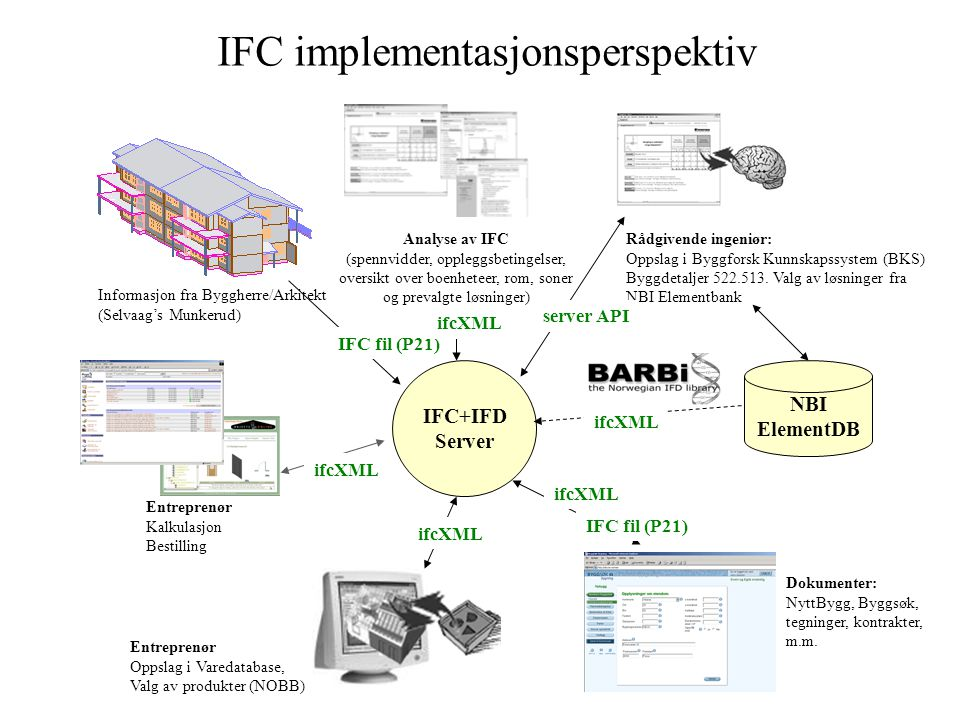 IFC implementasjonsperspektiv