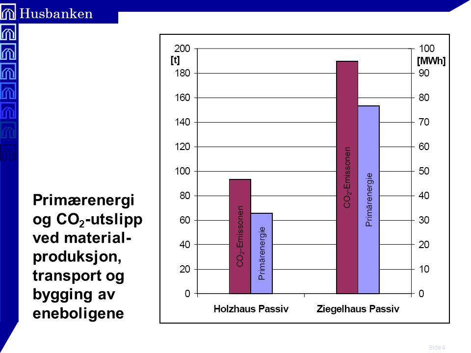 Primærenergi og CO2-utslipp ved material- produksjon, transport og bygging av eneboligene