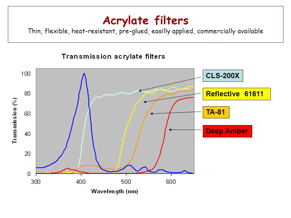 Acrylate filters Thin, flexible, heat-resistant, pre-glued, easilly applied, commercially available