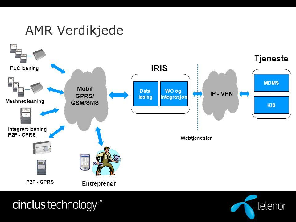 AMR Verdikjede Tjeneste IRIS Mobil GPRS/ IP - VPN GSM/SMS Entreprenør