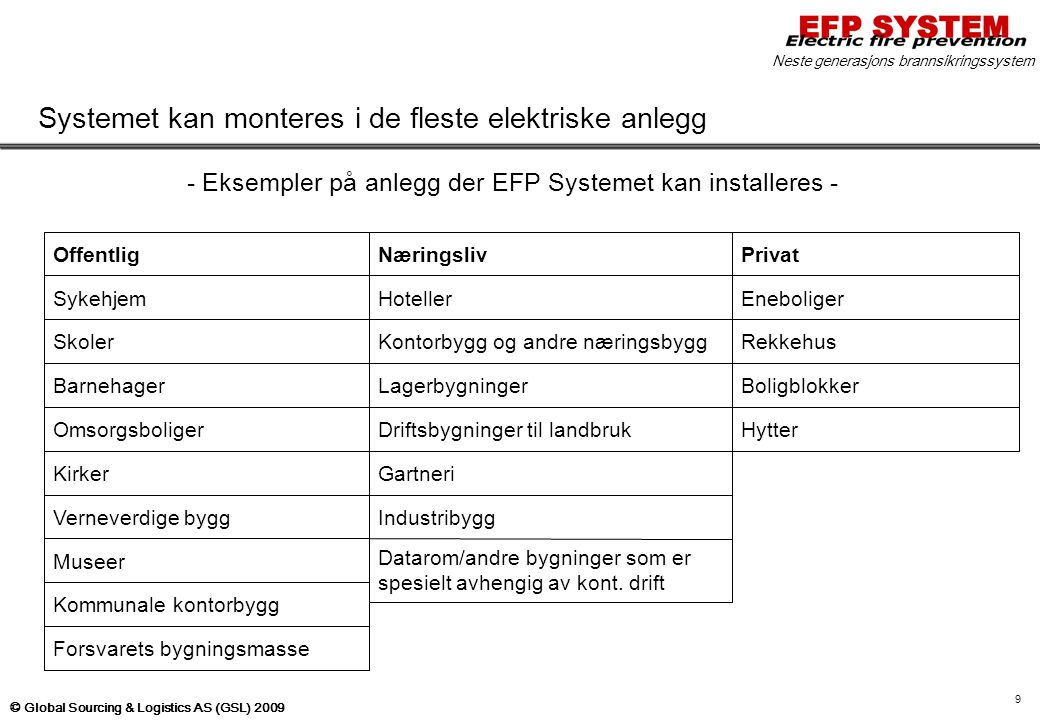 - Eksempler på anlegg der EFP Systemet kan installeres -