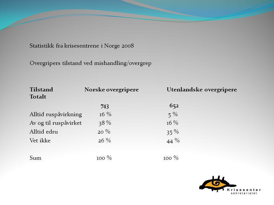 Statistikk fra krisesentrene i Norge 2008