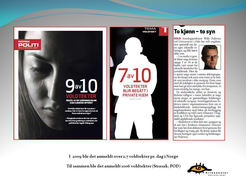 I 2009 ble det anmeldt over 2,7 voldtekter pr. dag i Norge