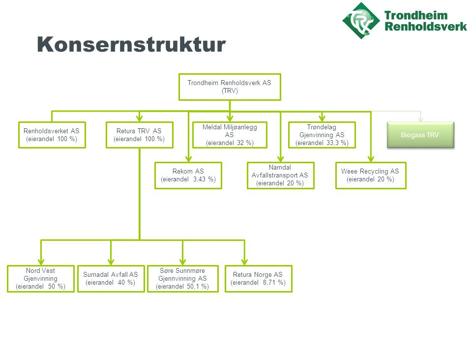 Konsernstruktur Nord Vest Gjenvinning (eierandel 50 %)