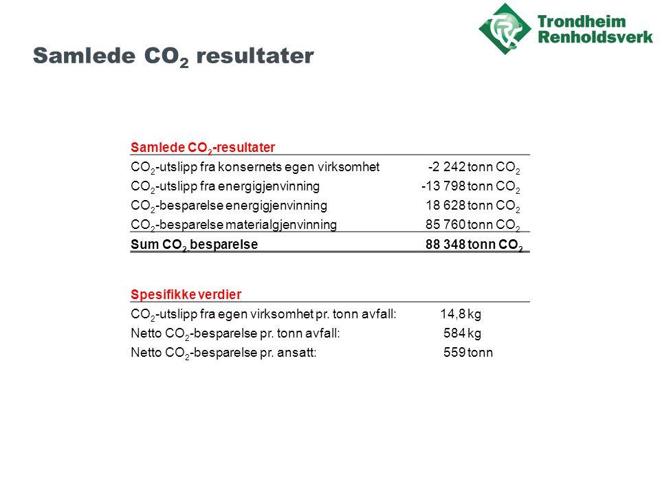 Samlede CO2 resultater Samlede CO2-resultater