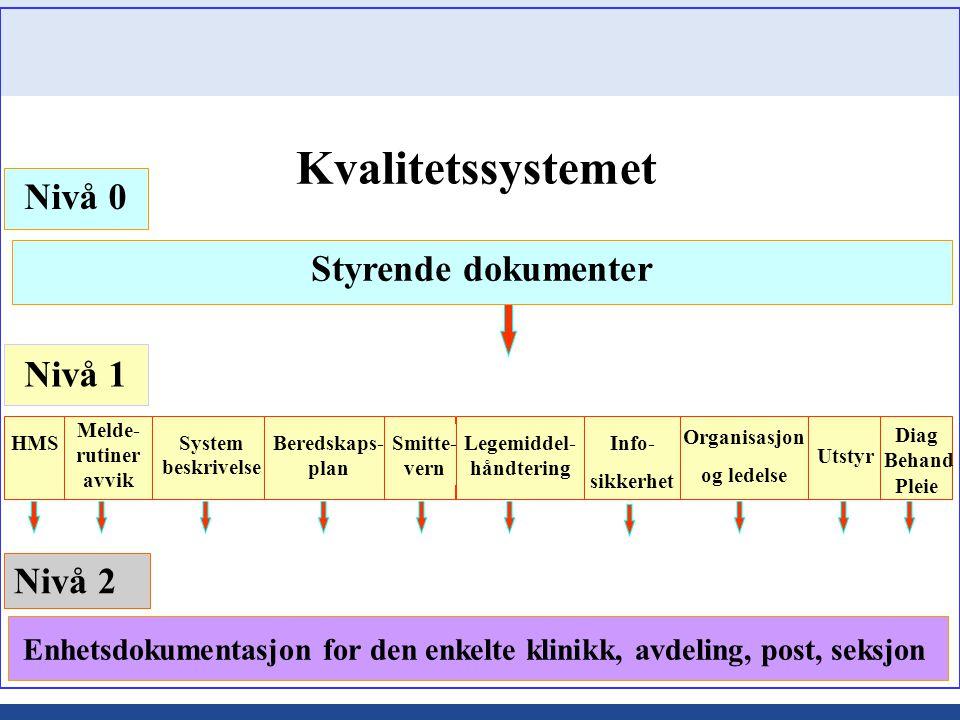 Kvalitetssystemet Nivå 0 Styrende dokumenter Nivå 1 Nivå 2