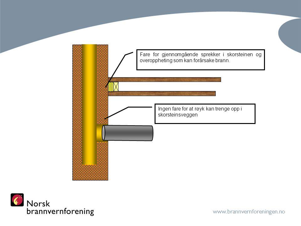 Fare for gjennomgående sprekker i skorsteinen og overoppheting som kan forårsake brann.