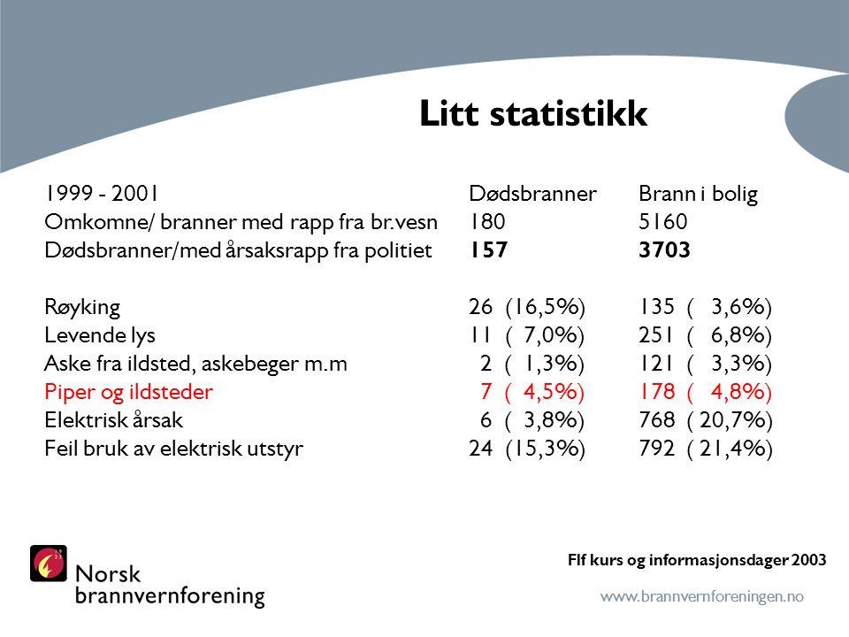 Litt statistikk 1999 - 2001 Dødsbranner Brann i bolig