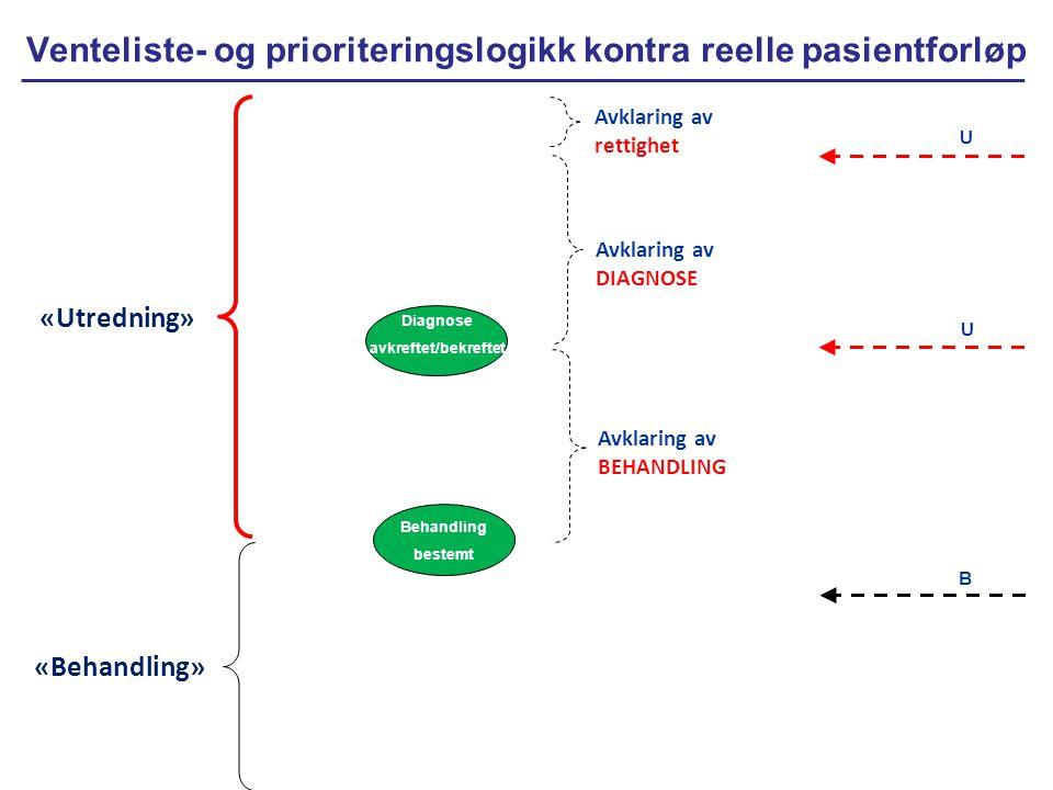 Venteliste- og prioriteringslogikk kontra reelle pasientforløp