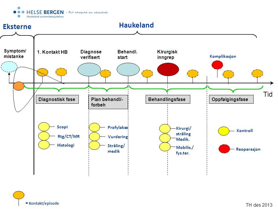 Haukeland Eksterne Tid Symptom/mistanke Plan behandl/-forbeh