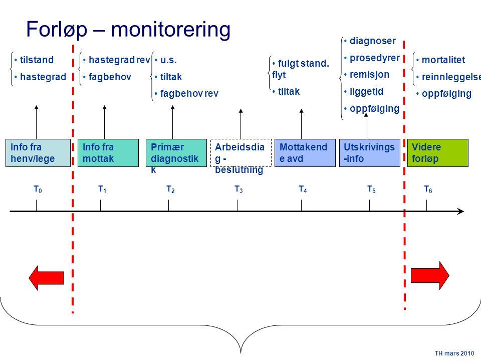 Forløp – monitorering diagnoser prosedyrer remisjon liggetid