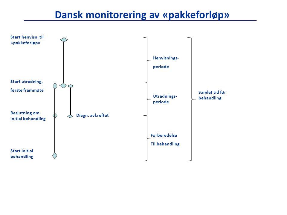 Dansk monitorering av «pakkeforløp»