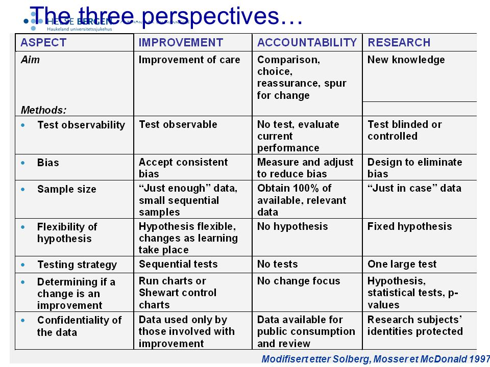 The three perspectives…