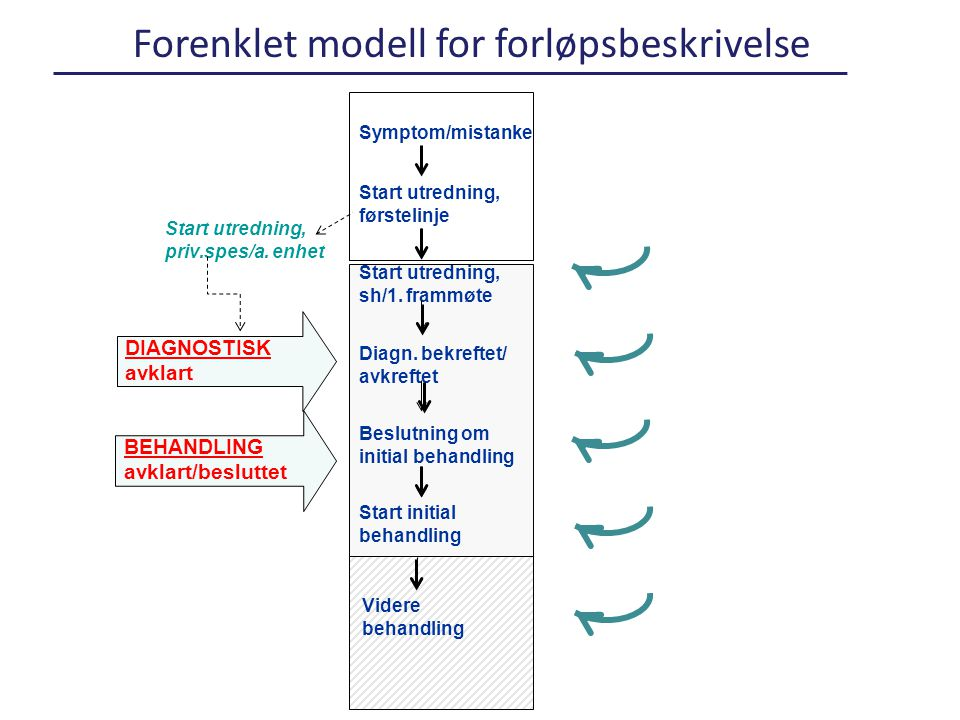 Forenklet modell for forløpsbeskrivelse