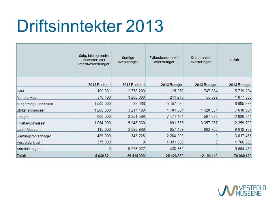 Driftsinntekter 2013 totalt 100 331 2 776 203 1 115 076 1 747 684