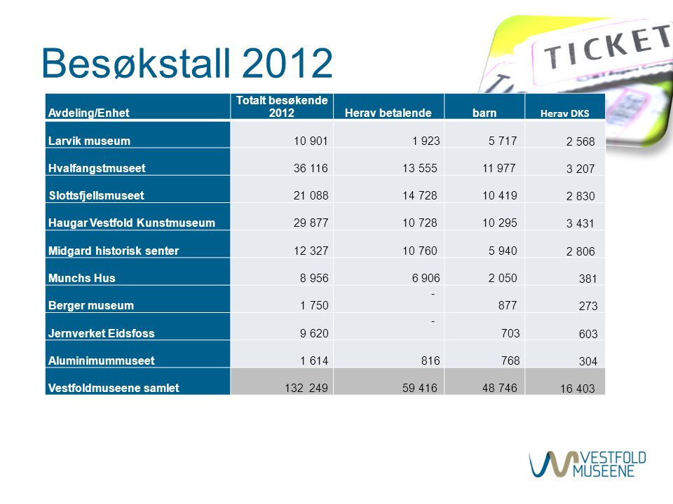 Besøkstall 2012 Avdeling/Enhet Totalt besøkende 2012 Herav betalende