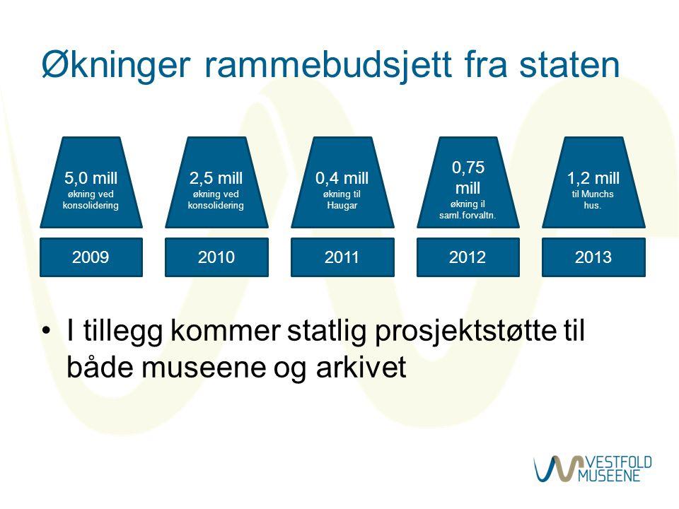 Økninger rammebudsjett fra staten