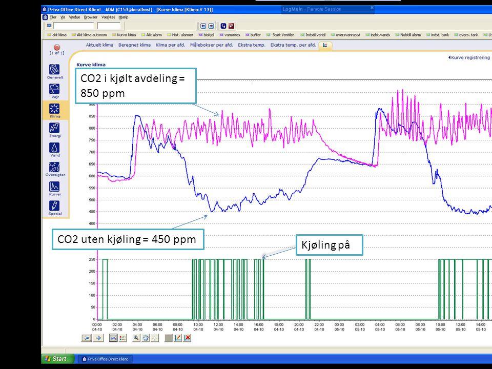 CO2 i kjølt avdeling = 850 ppm