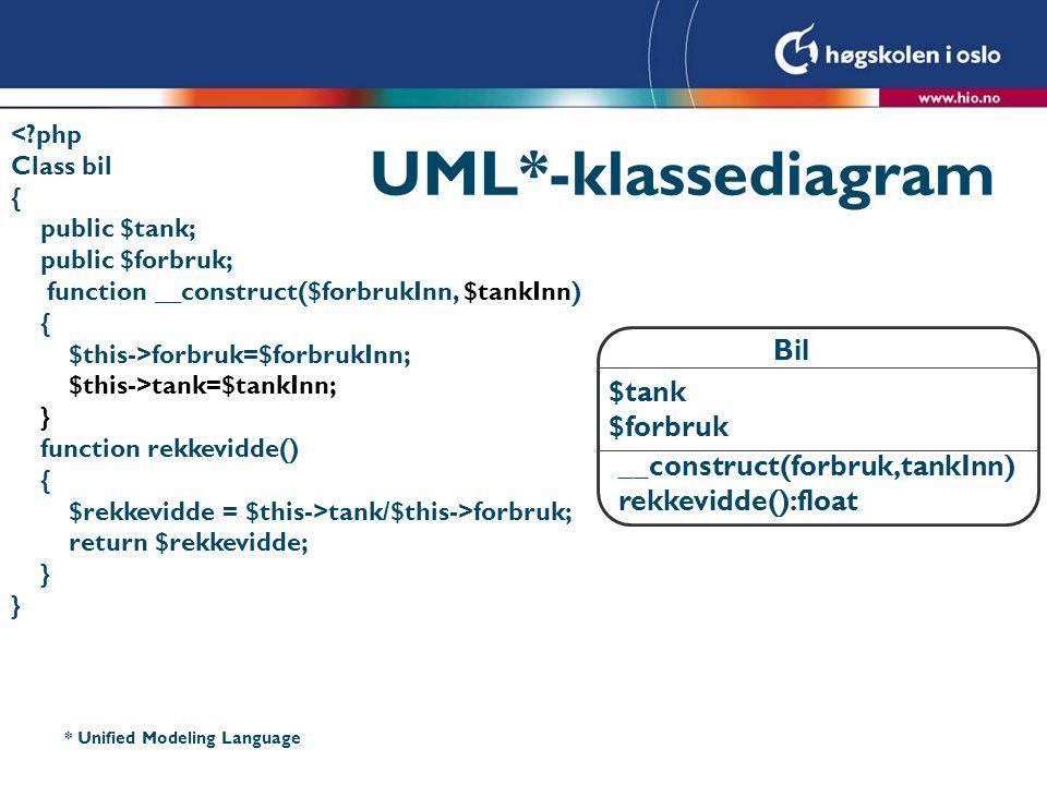 UML*-klassediagram Bil $tank $forbruk __construct(forbruk,tankInn)