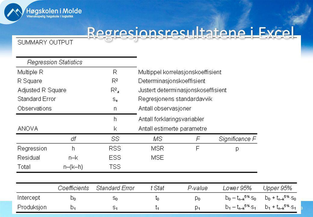 Regresjonsresultatene i Excel
