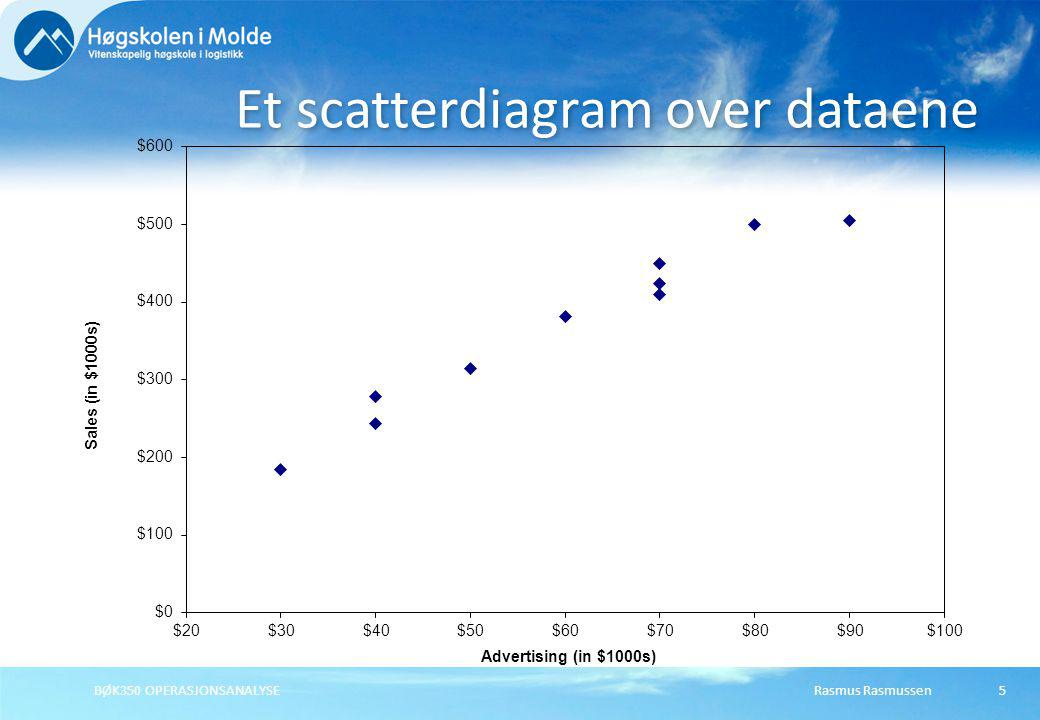 Et scatterdiagram over dataene